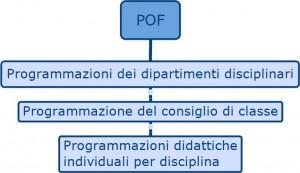 Pianificazione delle attività didattiche