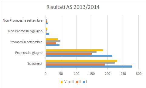 I risultati al termine dell'anno scolastico 2013/2014 riportati su un grafico