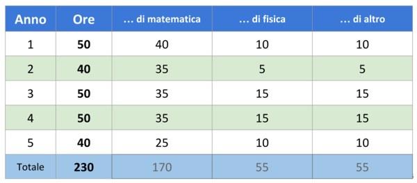 Liceo matematico: quadro orario